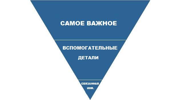 http-_2F_2Fmashable_com_2Fwp-content_2Fuploads_2F2011_2F09_2F04_inverted_pyramid